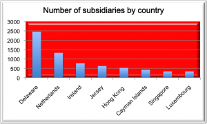 ftse100 subsidiaries by country